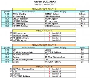 tabela grupy A i B